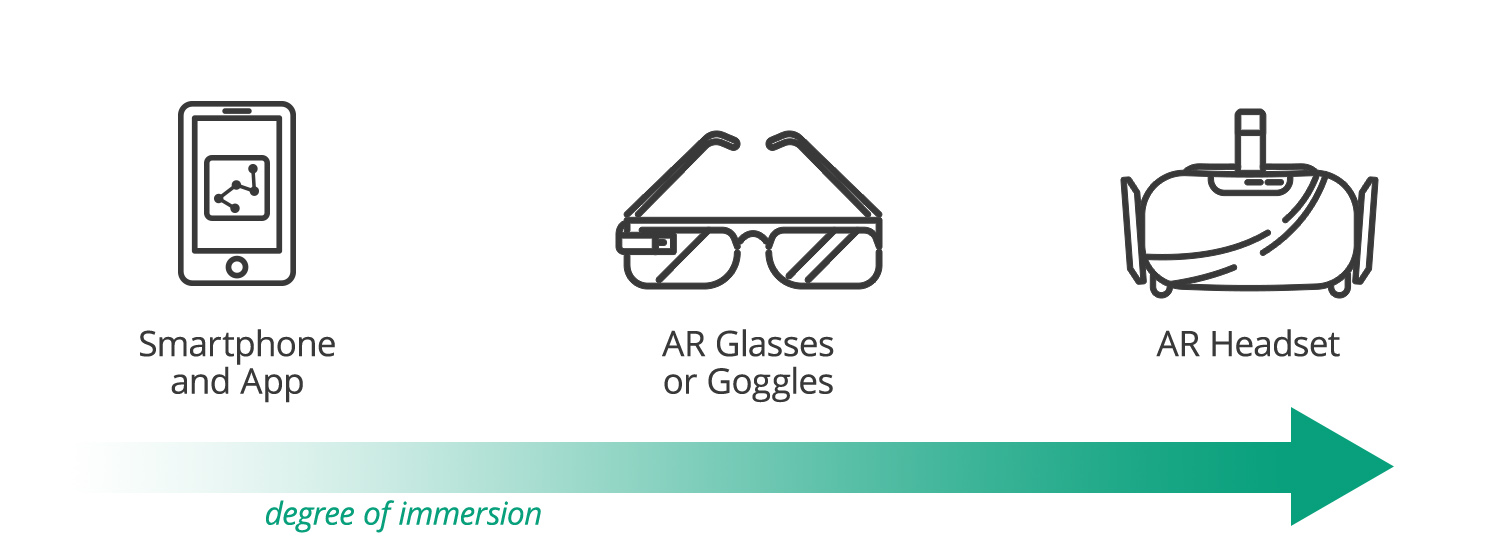 AR Devices + Immersion
